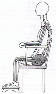 (圖四)理想的工作姿勢